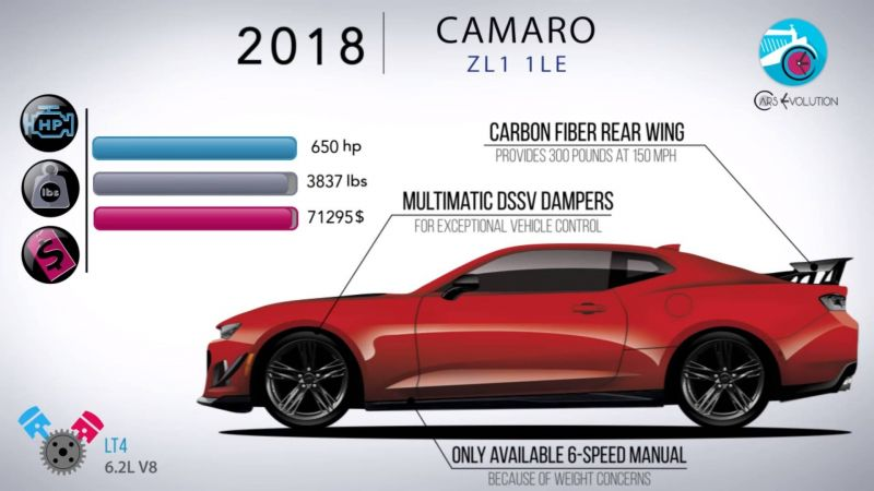 Chevrolet Camaro - 50 лет!