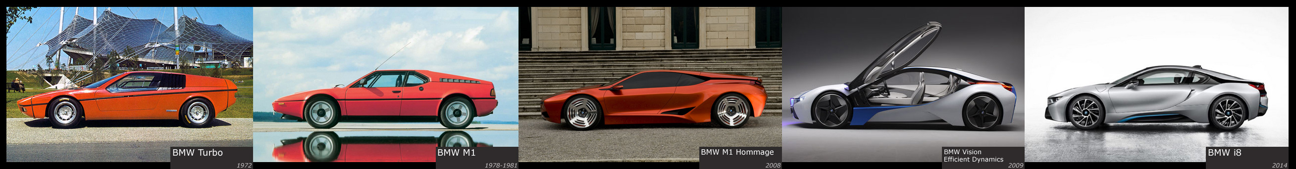 Genealogical branch of BMW sports cars