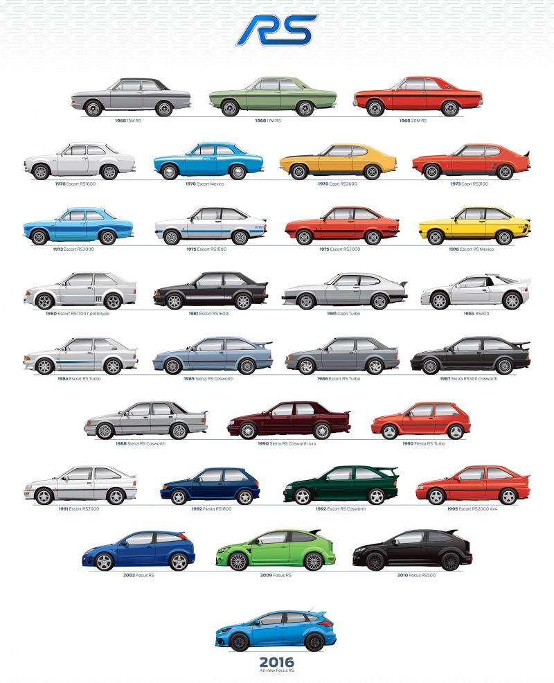 Крутейший постер с моделями Ford RS за последние 40 лет
